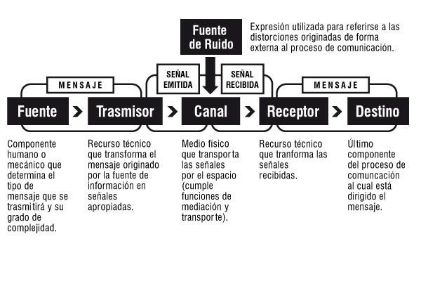 Psicologia De La Comunicacion Modelo De La Comunicacion Shannon Y